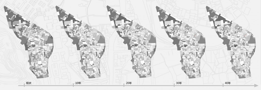 optimization of the plots